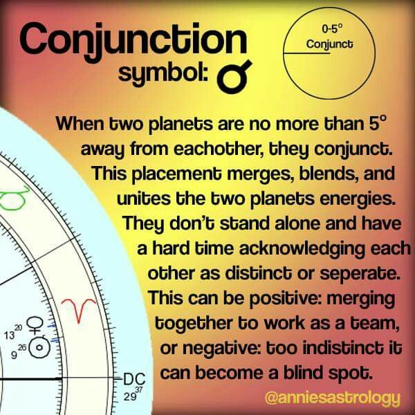 Astrological Chart-Conjunction position