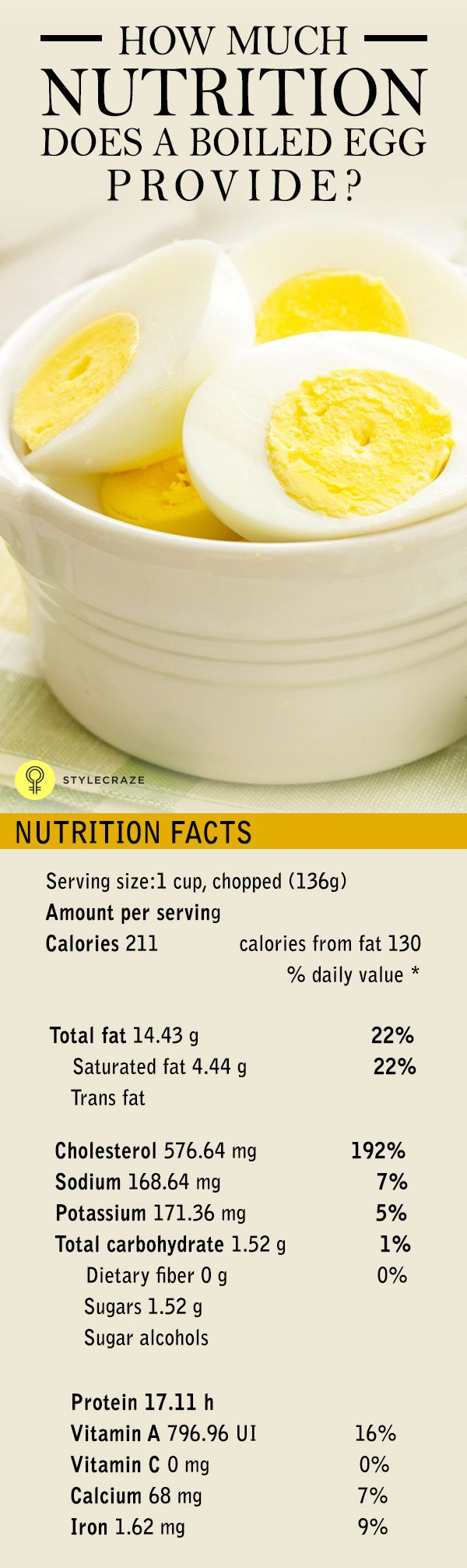 Egg Protein Chart – How Many Proteins Does Egg Contain?