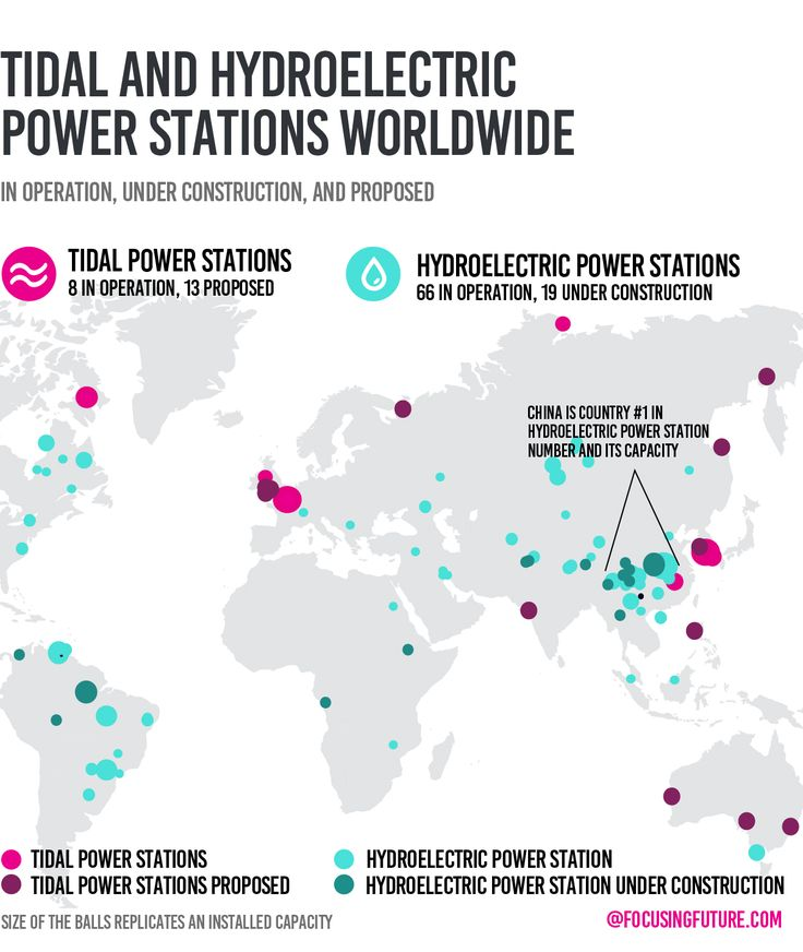 Tidal and hydroelerctric stations worldwide. Read the future of kinetic energy for Eco City: http://focusingfuture.com/reader/kinetic-as-an-inexhaustible-power-source.html