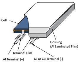 Diagram of Lithium-ion Battery Tab.