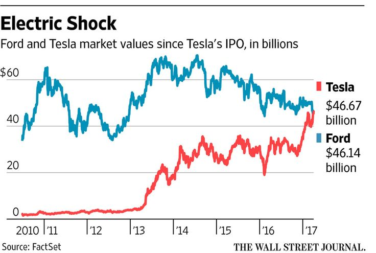 Tesla On A Hot Streak Passes Ford In Investor Value Ford