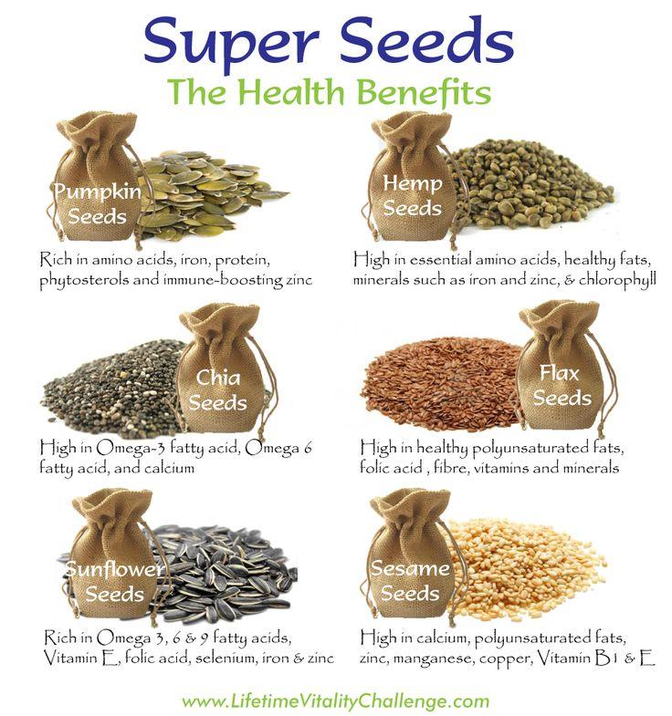 Flax Seeds Chia Seeds Pumpkin Seeds And Sunflower Seeds
