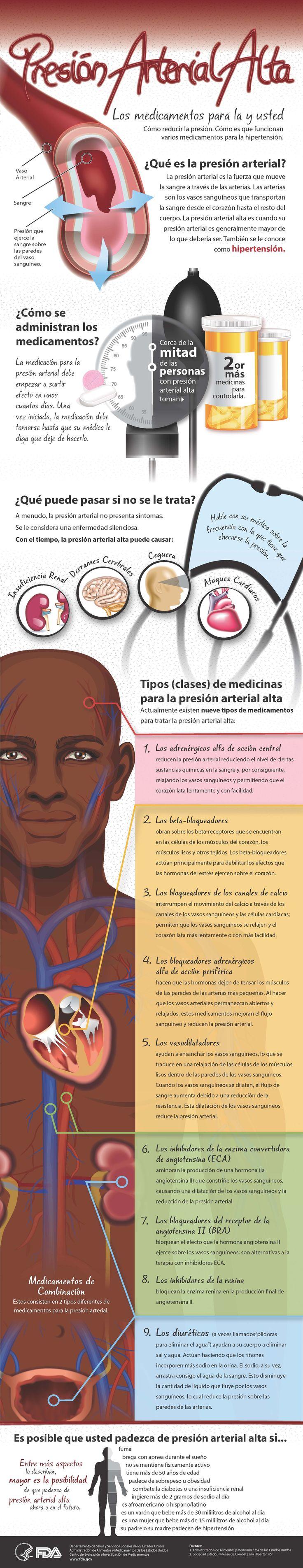 La presión arterial alta y los medicamentos tomar #corazón #presiónalta #salud…