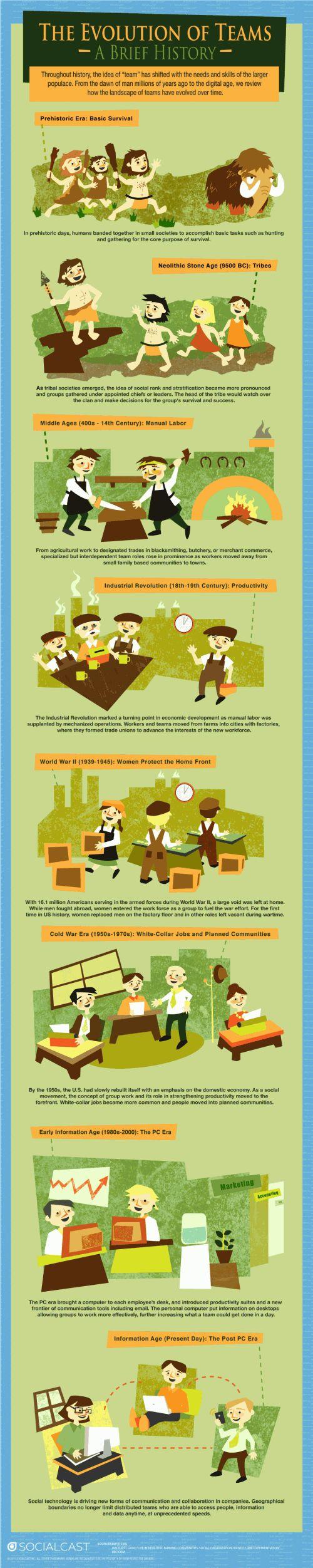 Evolution Of Teams   Galleries Of Column Five Http://www.roehampton  ·  Leadership TipsBusiness ...