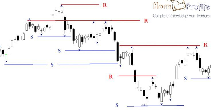 Fractals Indicator The Turning Or Swing Point Of The Market