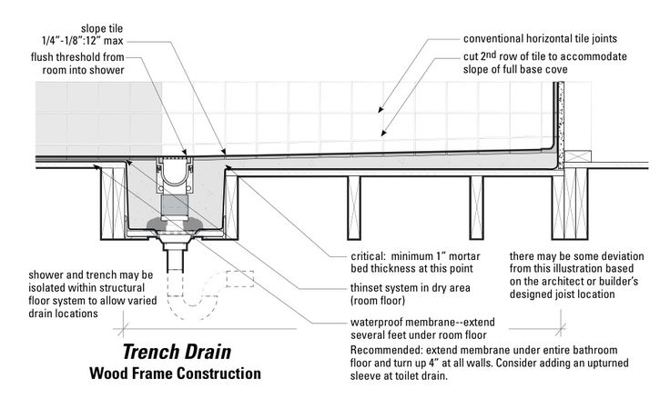 Curbless shower with trench drain (linear drain); alternative to pan which slopes towards the back wall