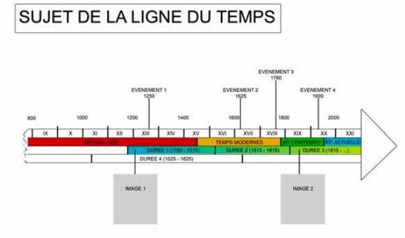 ligne chronologique de l u0026 39 histoire
