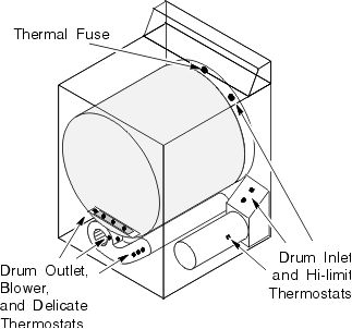 General Electric Dryers Troubleshooting & Repair