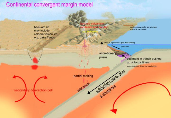 Wprowadzenie do tektoniki płyt