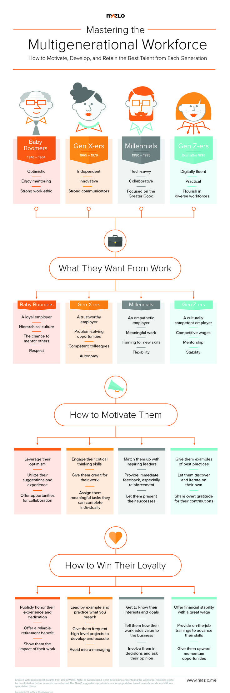 Click this pin to watch our FREE webinar and learn how you can attract, motivate, and retain the best employees from different generations. | INFOGRAPHIC