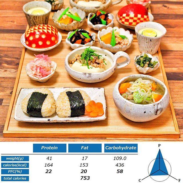 2016/11/26 02:26:44 akarispmt ⭕️ 目指せバランスご飯🍙 ⭕️ 24日の夕ご飯です❄️ 横浜でもしんしんと雪が降りました😖☃️ 夜はやんだのですが、極寒😷😷😷 というわけで身体が温まりそうな献立で😳💕 今回は『豆腐』を、重曹を加えたお湯でゆであげて、『とろとろ豆腐』にいたしました💡 重曹は、水に溶けるとアルカリ性を示し、タンパク質や油脂を分解するのですね🤔✨(これを利用して、重曹はお掃除にも活用されるわけです。) 🌸 🌸主菜🌸 とろとろ椎茸肉みそ豆腐 🌸副菜1🌸 切り干し大根と紫玉ねぎの和え物 春菊とツナと焼シイタケ和え ヒジキの煮物 南瓜のそぼろ餡かけ ほんのりカボスの茶わん蒸し 🌸果物🌸 りんご 🌸主食🌸 玄米おにぎり 🌸汁物🌸 豚汁 🌸 🌸 🌸 🌸 🌸 🌸 📝総カロリー :753kcal 🔵不足栄養(数値は摂取率) エネルギー:78% 脂質:83% 炭水化物 : 95% カルシウム:79% ビタミンD:36% ビタミンC:95% 🌸 🔴過剰摂取栄養 なし 🌸 🌸…