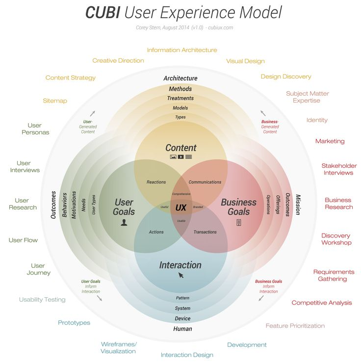 User Experience and Customer Experience what's the Difference?