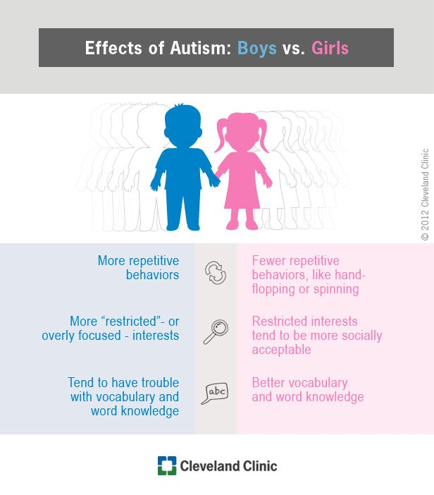 Learn how autism symptoms differ by gender.