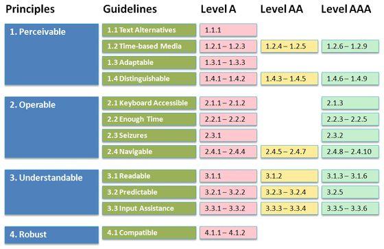 WCAG 2.0: criterios de éxito y nivel de adecuación