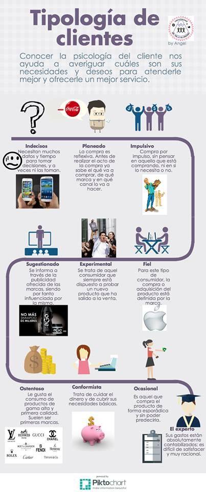 Tipos de Consumidor 3 #Marketing #ComportamientoDelConsumidor #Clientes