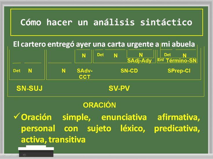 ... CÓMO HACER UN ANÁLISIS SINTÁCTICO. https://www.unprofesor.com/lengua-espanola/diferencia-entre-el-analisis-morfologico-y-sintactico-de-una-oracion-110.html