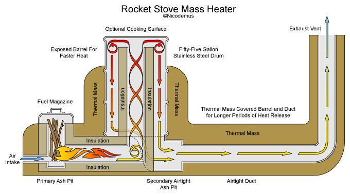 Rocket Mass Stove