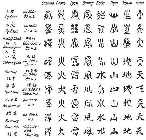 как менялись китайские иероглифы - Поиск в Google