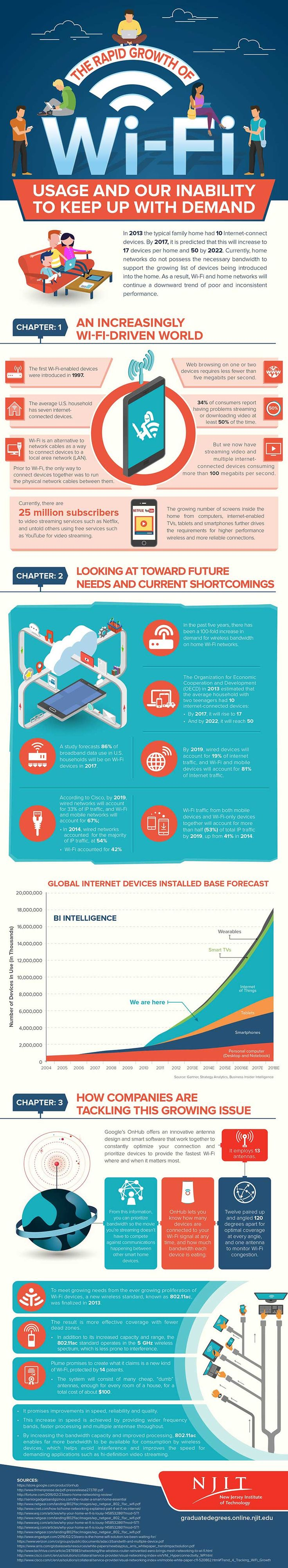 The Rapid Growth Of Wi-Fi #Infographic #Internet