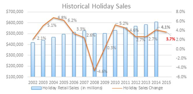 National #Retail Federation Forecasts #Holiday Sales to Increase 3.7% https://nrf.com/media/press-releases/national-retail-federation-forecasts-holiday-sales-increase-37?utm_content=buffer7d473&utm_medium=social&utm_source=pinterest.com&utm_campaign=buffer NRFnews
