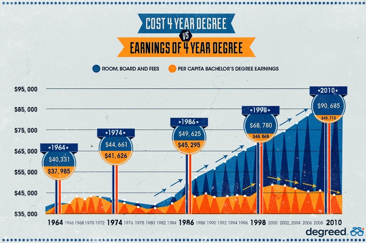 Cost of 4 Year Degree v. Earnings of 4 Year Degree.    Education is Broken #besomeone degreed.com  Rising tuition.  Student Loans. Student Debt.