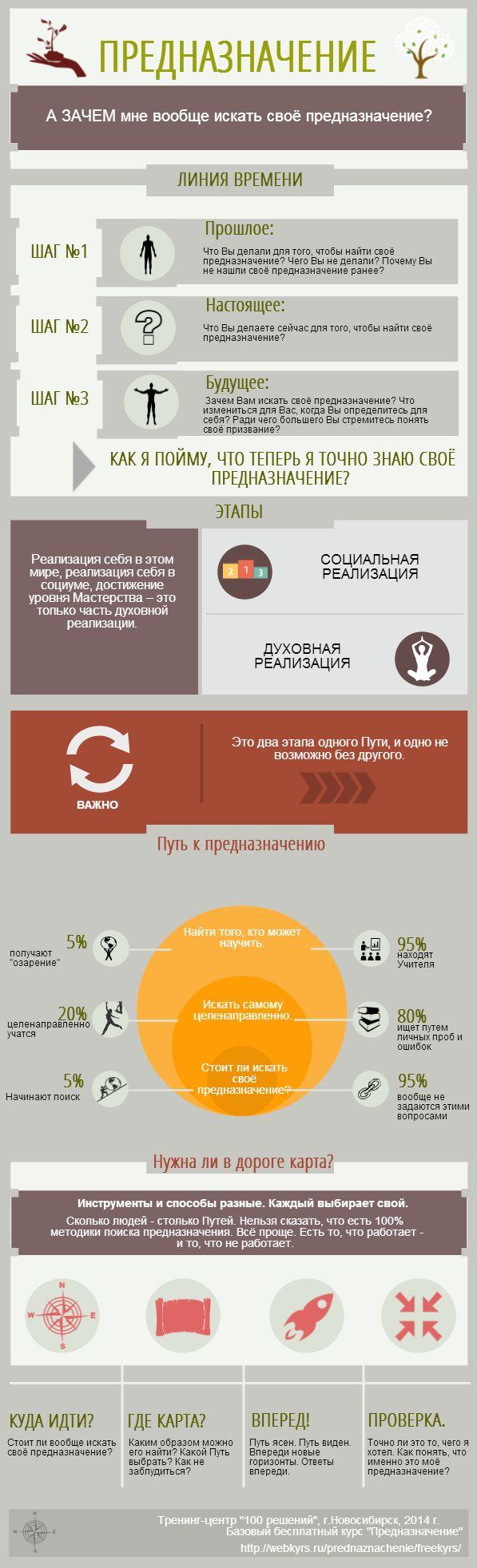 """Какие уровни есть у предназначения?   Курс """"Как найти предназначение"""": http://webkyrs.ru/prednaznachenie  Бесплатный базовый курс: http://webkyrs.ru/prednaznachenie/freevk/"""