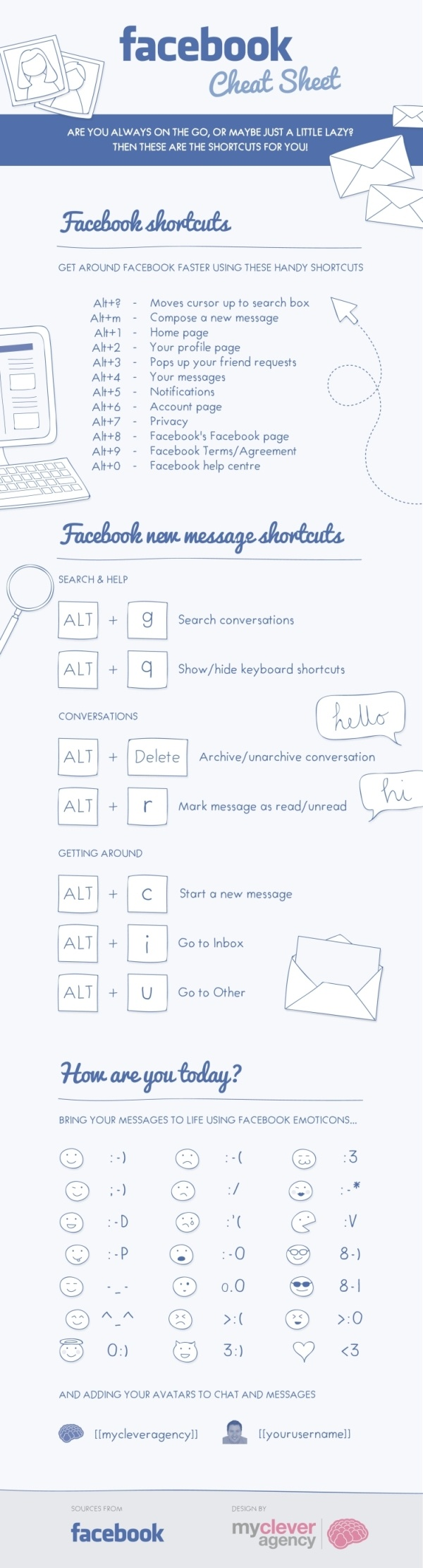 Facebook Cheat Sheet [INFOGRAPHIC]