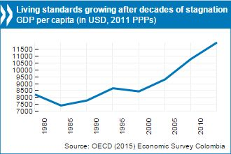Colombia needs a comprehensive tax reform to boost investment and diversify the economy