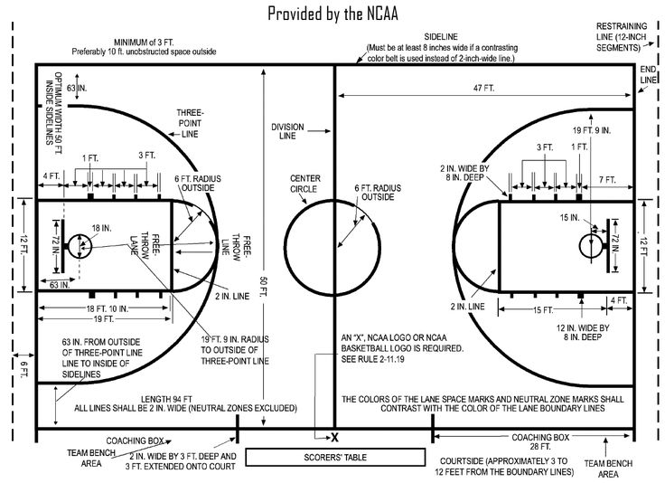 basketball court diagram with measurements | Basketball Court Dimensions - NCAA