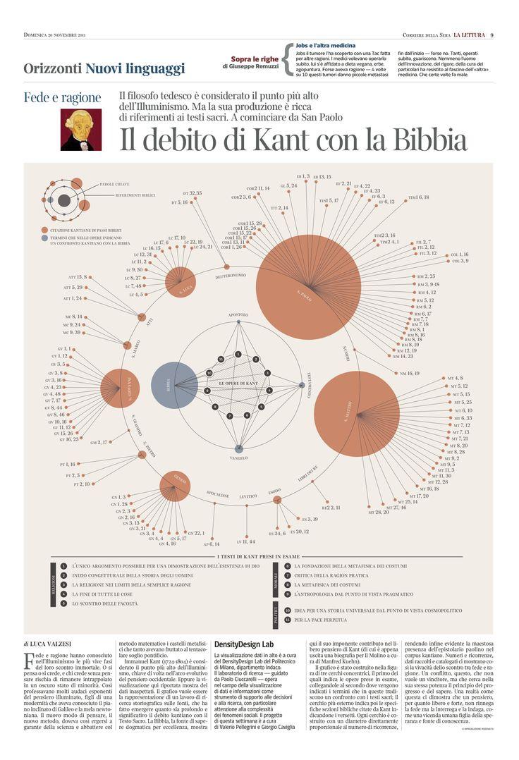 Il debito di Kant con la Bibbia