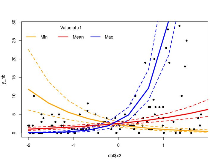In a previous post we saw how to perform bayesian regression in R using STAN for normally distributed data. In this post we will look at how to fit non-normal model in STAN using three example distributions commonly found in empirical data: negative-binomial (overdispersed poisson data), gamma (right-skewed continuous data) and beta-binomial (overdispersed binomial data). […]