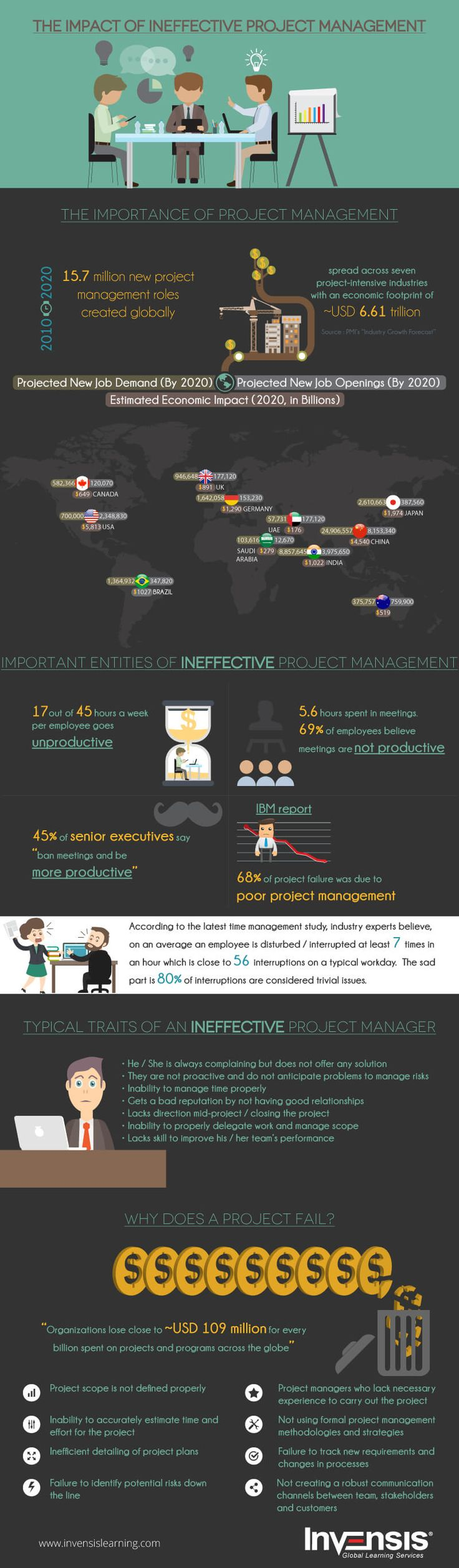 The Impact of Ineffective Project Management Infographic - http://elearninginfographics.com/the-impact-of-ineffective-project-management/