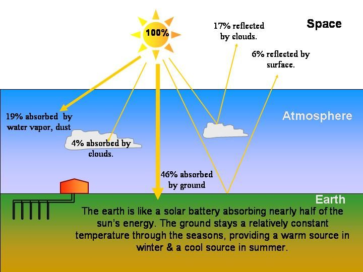 68 best energy images on pinterest knowledge natural person and geothermal heating and cooling images geothermal energy for heating and cooling tjs radiant heat fandeluxe Images