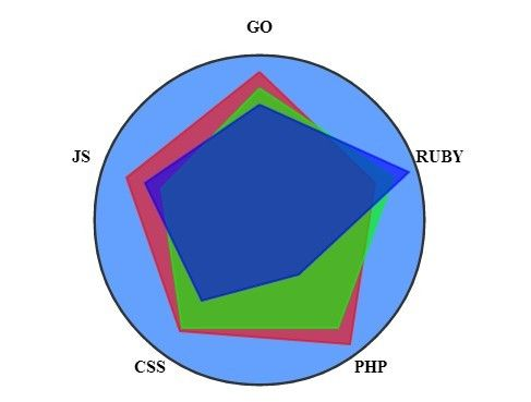 polygonal Graph is a jQuery & jQuery UI based widget used to render a simple polygon graph (radar chart) in an Html5 canvas element.