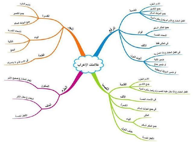 خرائط ذهنية لتعليم النحو بسهولة Learn Arabic Language Learning Arabic Teaching Grammar