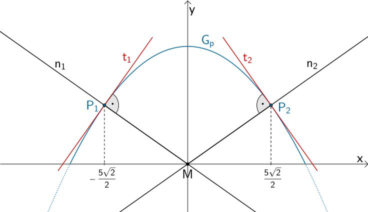 Punkte P₁ und P₂, deren Abstand zum Koordinatenursprung M minimal ist.