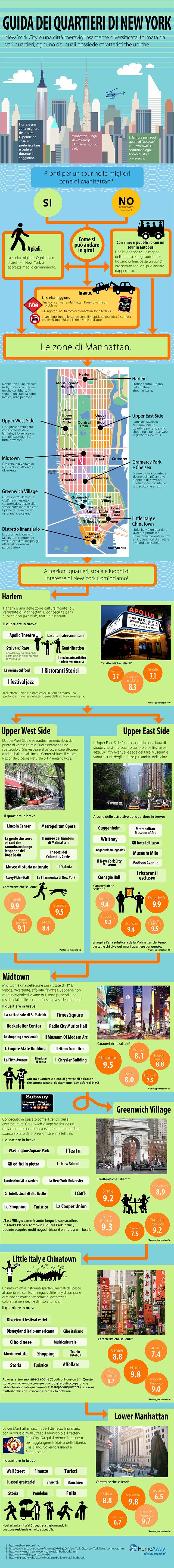 Zone di Manhattan - Quartieri di New York (Infographic)