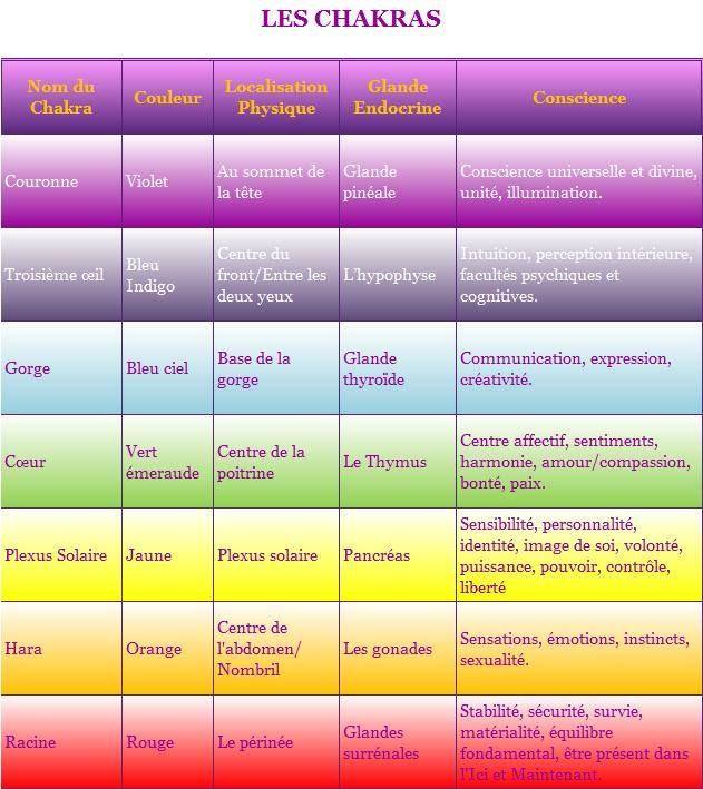 Bien connu 120 best médecine des chakras images on Pinterest | Gardens  PP84
