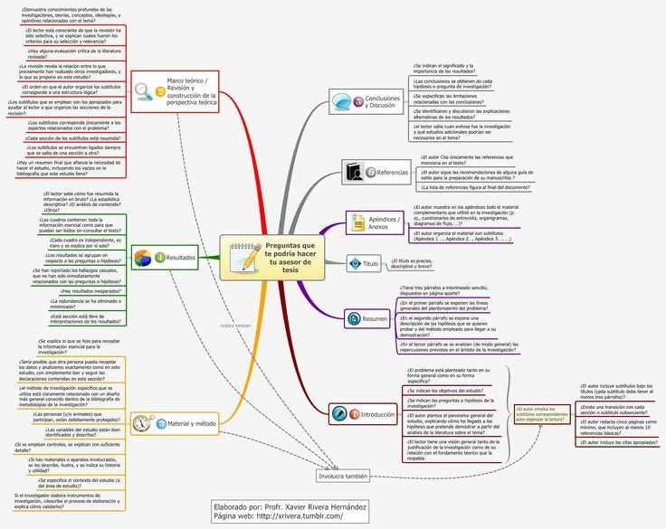 Preguntas que te podría hacer tu asesor de tesis - xrhpositivo - XMind: The Most Professional Mind Mapping Software