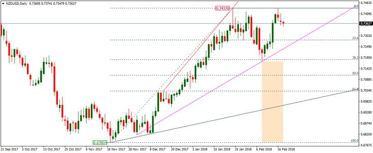 The New Zealand Dollar (NZD) inched lower against the US Dollar (USD) on Tuesday, decreasing the price of NZDUSD to less than 0.7400 following some...