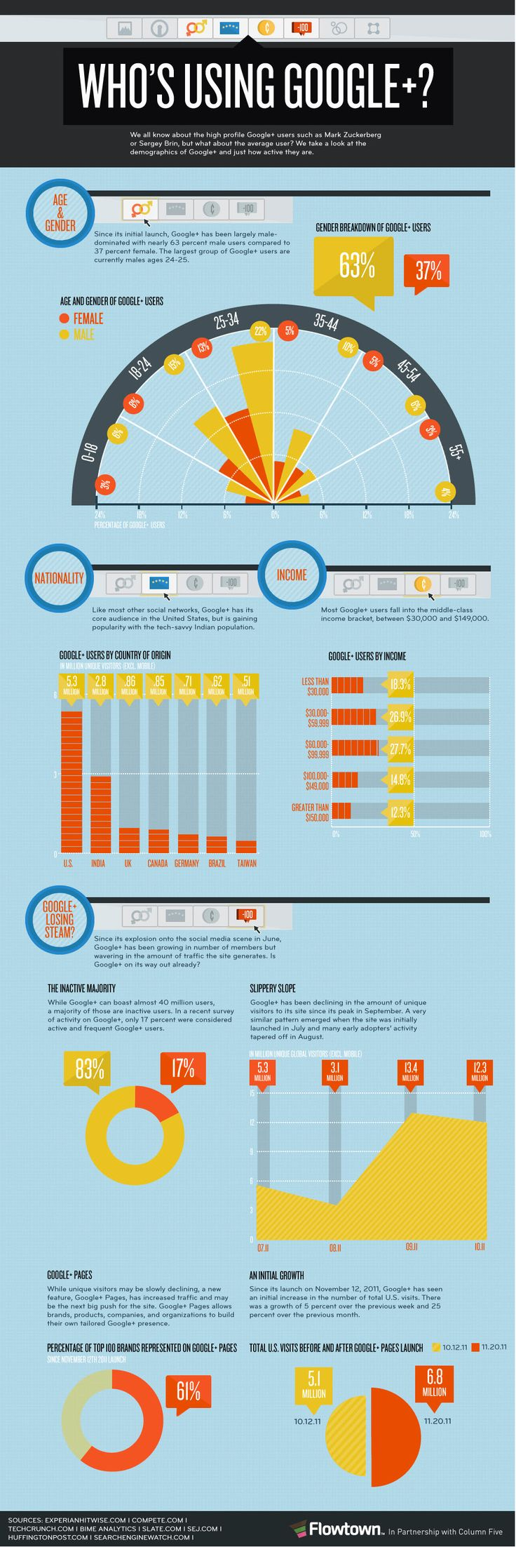 As more and more businesses are paying more attention to Google+ this info graphics provides good basic statistics on Google+ users.