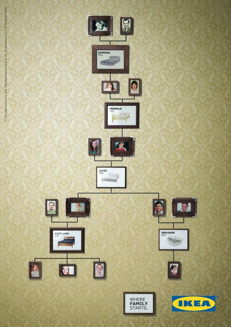 Ikea Family Tree