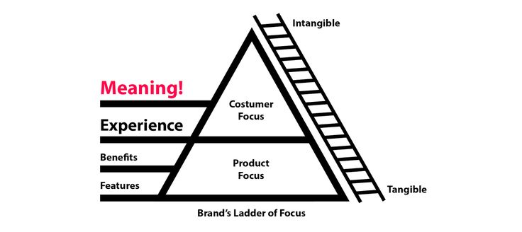 This article is a framework for people that wants to start strategically positioning their company. Worksheets Kit included! #branding #strategy #meaning