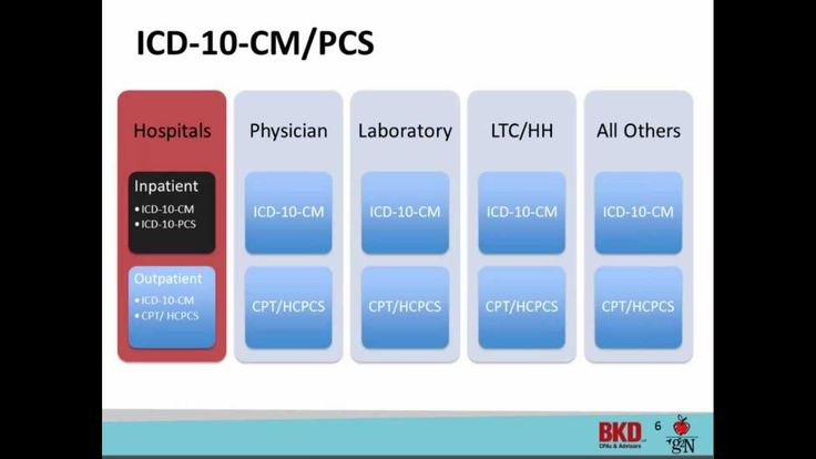 ICD 10 Awareness U0026 Implementation Strategies    Phase 1 #ICDStrategy  #ICDImplementation #