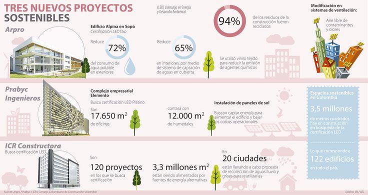 Arpro, Prabyc e ICR apuestan por edificios sostenibles