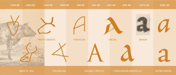 the evolution of the letter A