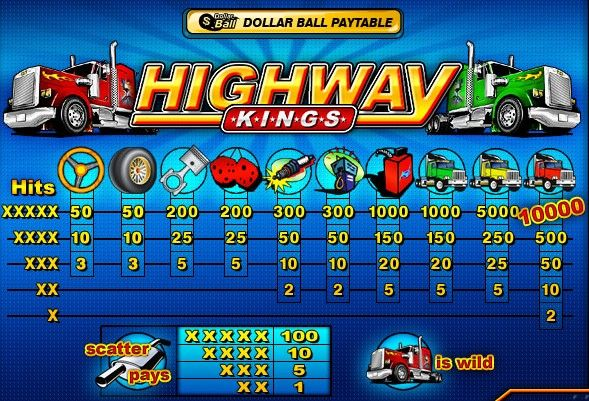 Highway King slot review  Highway King slot is an easy-to-understand video slot with a great deal of big winnings to beat. The main theme of this game is semi-truck driving. Run the highway in your big rig and ready to score some hard big wins when high-value symbols falling down the screen. This simple game can be played at any the Playtech casinos for real money.  http://www.gdwon333.com/en/news/26608/highway-king-slot-review