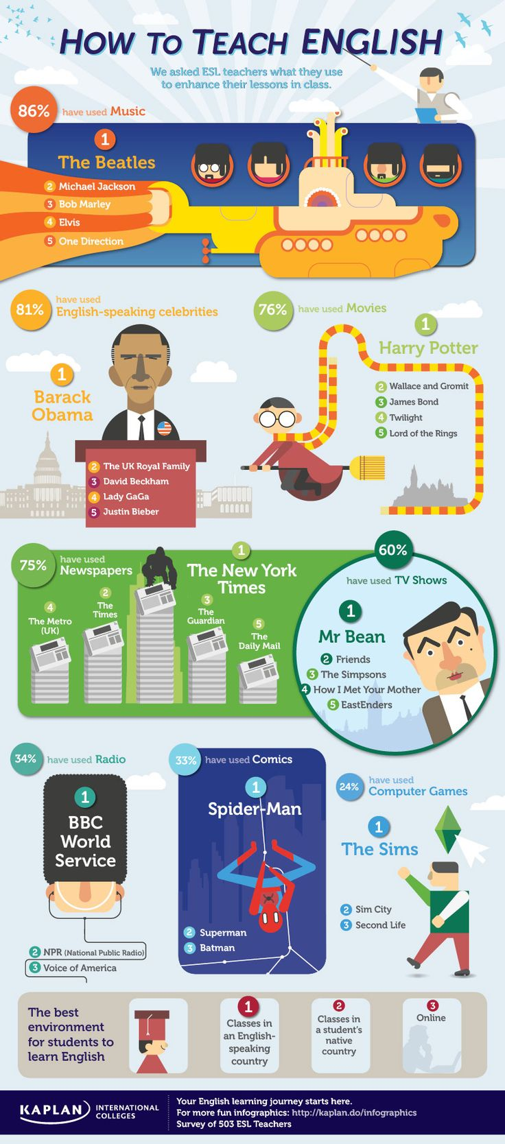How to Teach English Infographic, from Kaplan. Beatles, Sims, Spider Man, etc. http://kaplaninternational.com/blog/wp-content/uploads/2013/04/howtoteach_kaplan_infographic1.jpg