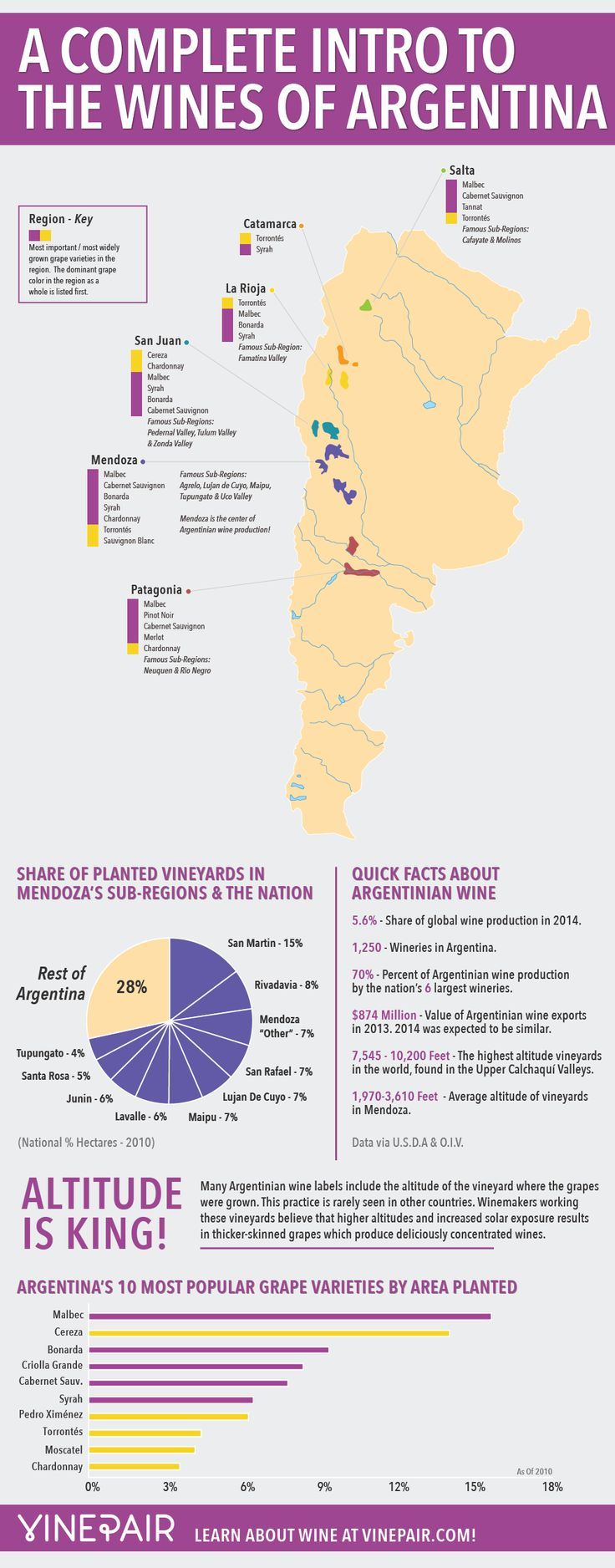 INFOGRAPHIC: The complete introduction to the wines of Argentina featuring a map! #wine #argentina #wineeducation
