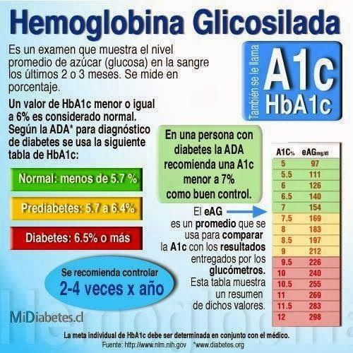 diabetes mellitus tipo 2 folleto - Buscar con Google
